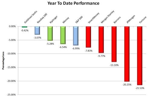 performance chart 9-2-11