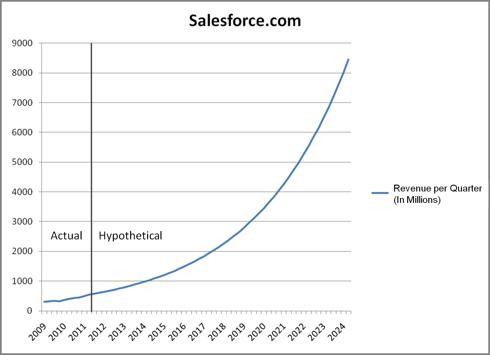 CRM Hypothetical Revenue