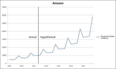AMZN Hypothetical Revenue