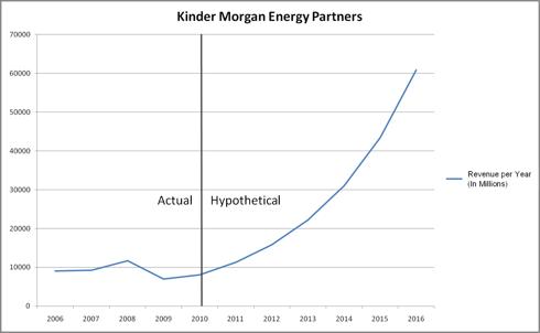 KMP Hypothetical Revenue