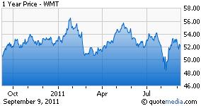 WMT - 1 Year Price Trading Range