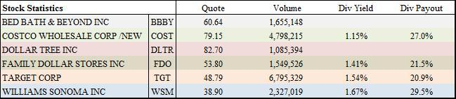 Stock Statistics