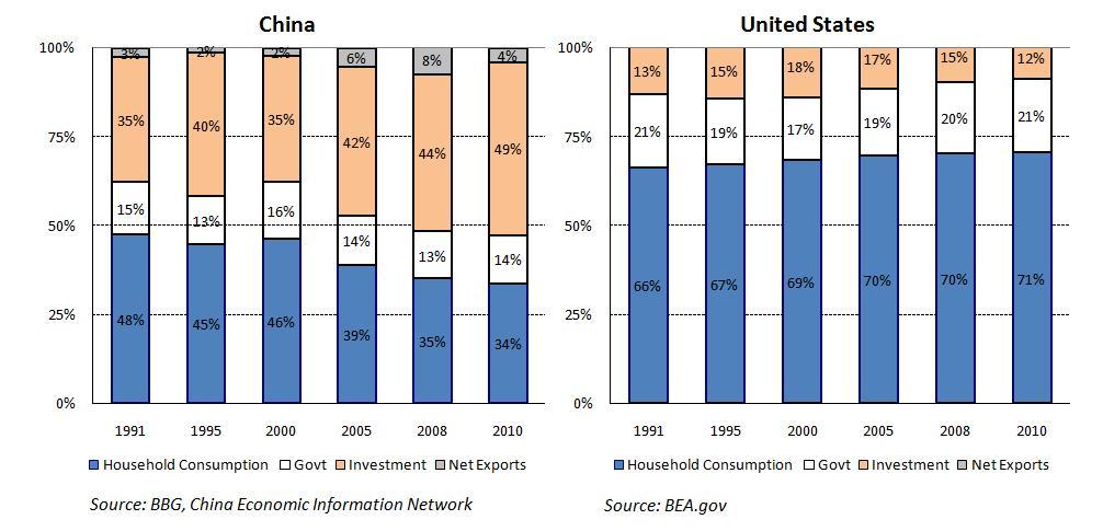 China GDP Decomposition vs US GDP