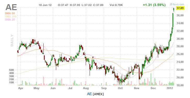 AE chart