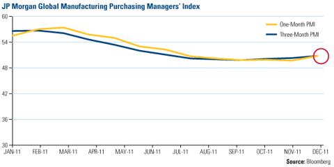 JP Morgan Global Manufacturing Purchasing Managers