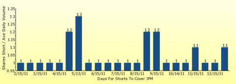 paid2trade.com number of days to cover short interest based on average daily trading volume for JPM
