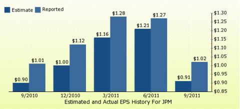 paid2trade.com Quarterly Estimates And Actual EPS results JPM