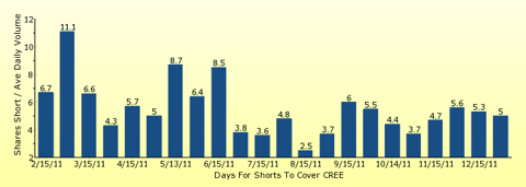 paid2trade.com number of days to cover short interest based on average daily trading volume for CREE