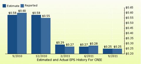 paid2trade.com Quarterly Estimates And Actual EPS results CREE