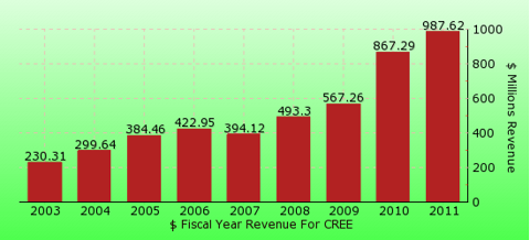 paid2trade.com revenue gross bar chart for CREE