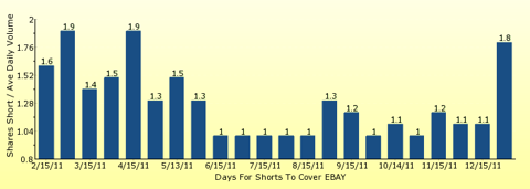 paid2trade.com number of days to cover short interest based on average daily trading volume for EBAY