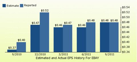 paid2trade.com Quarterly Estimates And Actual EPS results EBAY