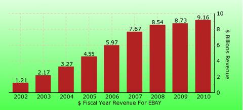 paid2trade.com revenue gross bar chart for EBAY