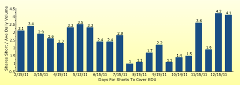 paid2trade.com number of days to cover short interest based on average daily trading volume for EDU