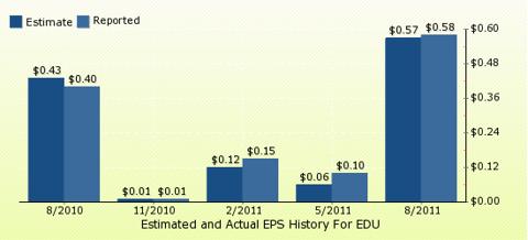 paid2trade.com Quarterly Estimates And Actual EPS results EDU