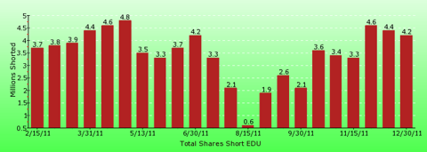 paid2trade.com short interest tool. The total short interest number of shares for EDU