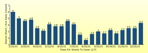 paid2trade.com number of days to cover short interest based on average daily trading volume for LLTC