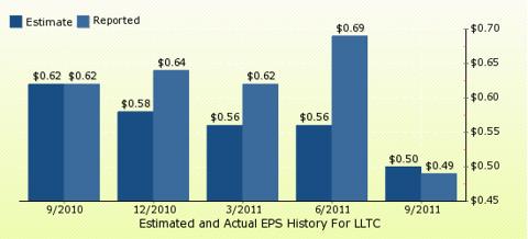 paid2trade.com Quarterly Estimates And Actual EPS results LLTC