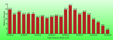 paid2trade.com short interest tool. The total short interest number of shares for LLTC