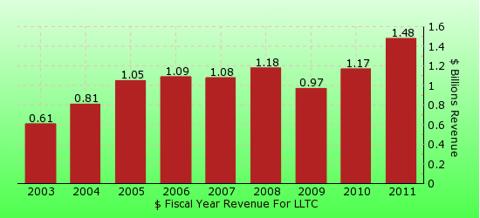 paid2trade.com revenue gross bar chart for LLTC