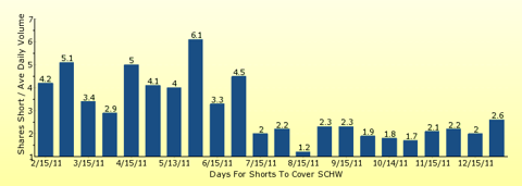 paid2trade.com number of days to cover short interest based on average daily trading volume for SCHW