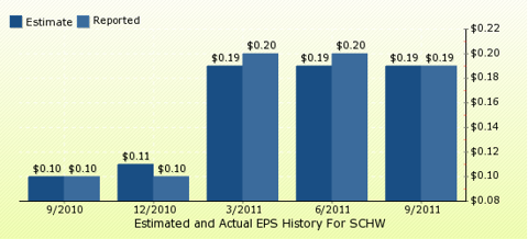 paid2trade.com Quarterly Estimates And Actual EPS results SCHW