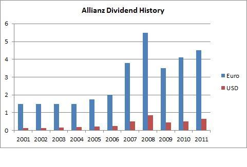 Allianz Dividend History