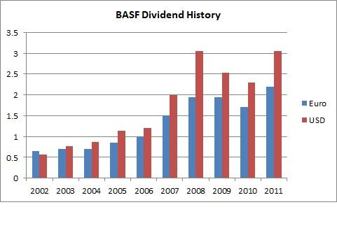 BASF Dividend History