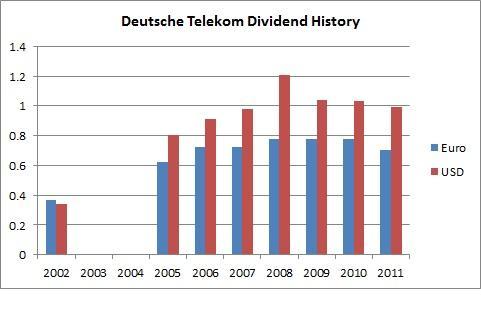 Deutsche Telekom Dividend History