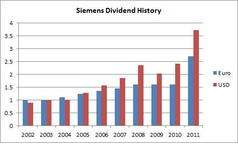 Siemens Dividend History