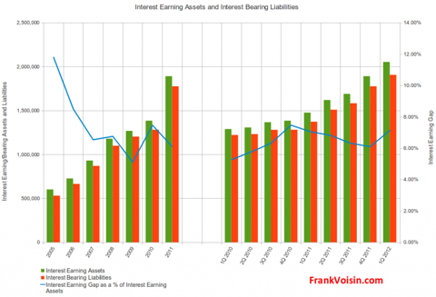 BOFI Holdings, Inc - Interest Earning Assets and Interest Bearing Liabilities, 2004 - 1Q 2012