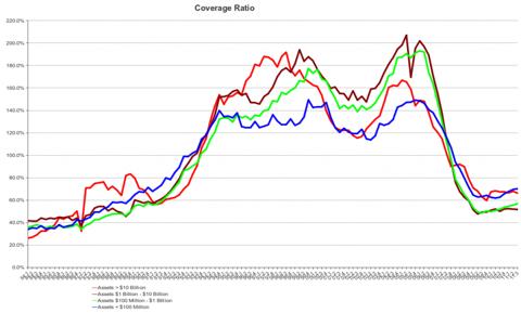 FDIC Coverage Ratios, 1Q 1984 - 3Q 2011