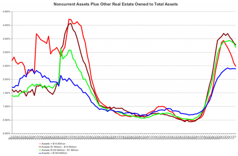 FDIC Noncurrent Assets to Total Assets, 1Q 1984 - 3Q 2011