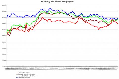 FDIC Net Interest Margin, 1Q 1984 - 3Q 2011