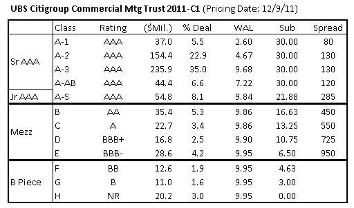 New Issue CMBS Spreads - Last 2011 deal