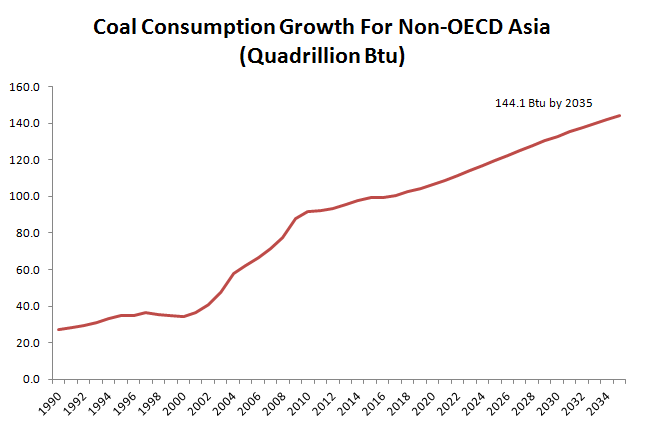 Asian Coal Comsumption in Btu