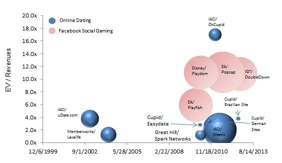 M&A Bubble Chart