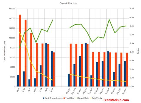 Maidenform Brands, Inc. - Capital Structure, 2005 - 3Q 2012