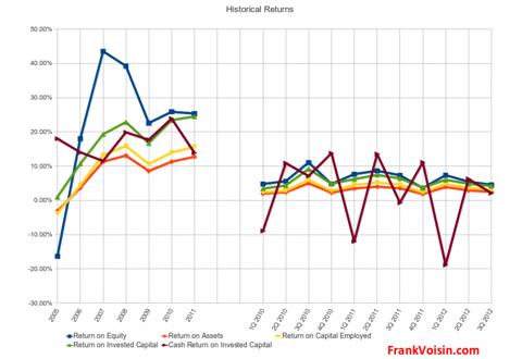 Maidenform Brands, Inc. - Historical Returns, 2005 - 3Q 2012