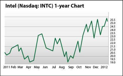 Intel Nasdaq Chart 2012