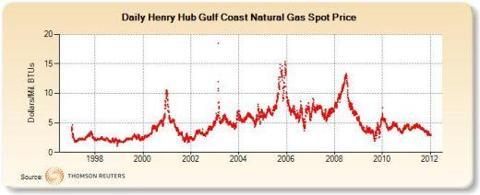 Henry Hub Gulf Coast Natural Gas Spot Price (Dollars/Mil. BTUs)