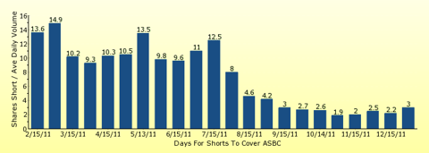 paid2trade.com number of days to cover short interest based on average daily trading volume for ASBC