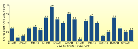 paid2trade.com number of days to cover short interest based on average daily trading volume for AXP