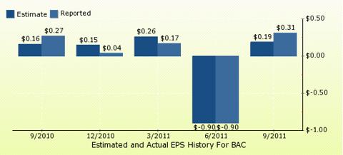 paid2trade.com Quarterly Estimates And Actual EPS results BAC