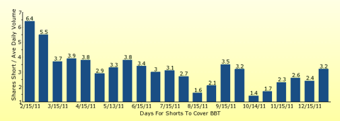 paid2trade.com number of days to cover short interest based on average daily trading volume for BBT