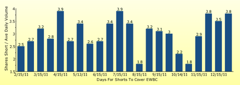 paid2trade.com number of days to cover short interest based on average daily trading volume for EWBC