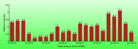 paid2trade.com short interest tool. The total short interest number of shares for EWBC
