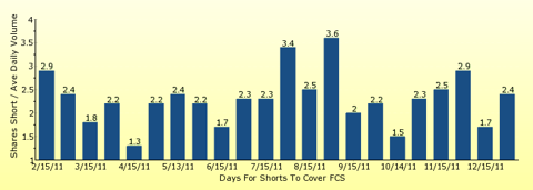 paid2trade.com number of days to cover short interest based on average daily trading volume for FCS