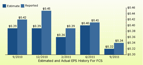 paid2trade.com Quarterly Estimates And Actual EPS results FCS