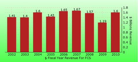 paid2trade.com revenue gross bar chart for FCS